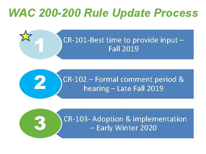 WAC 200 -200 Rule Update Process 1 CR-101 -Best time to provide input –