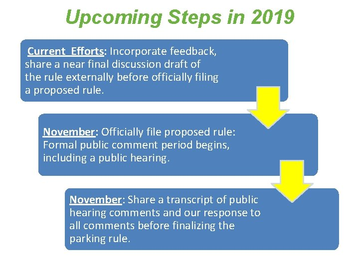 Upcoming Steps in 2019 Current Efforts: Incorporate feedback, share a near final discussion draft