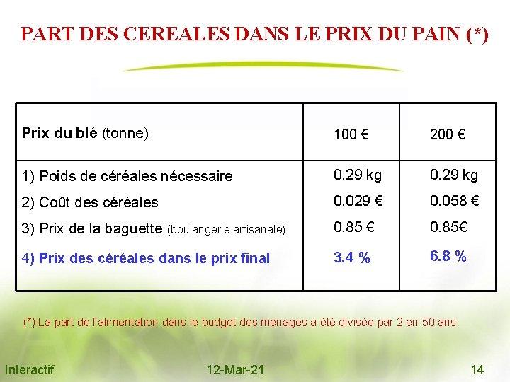 PART DES CEREALES DANS LE PRIX DU PAIN (*) Prix du blé (tonne) 100