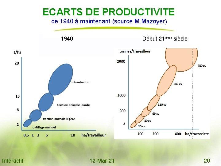 ECARTS DE PRODUCTIVITE de 1940 à maintenant (source M. Mazoyer) 1940 Début 21ème siècle