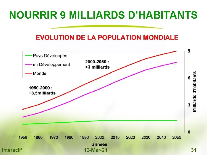 NOURRIR 9 MILLIARDS D'HABITANTS Interactif 12 -Mar-21 31