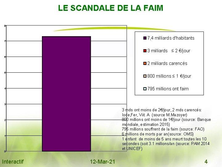 LE SCANDALE DE LA FAIM 8 7 7, 4 milliards d'habitants 3 milliards ≤