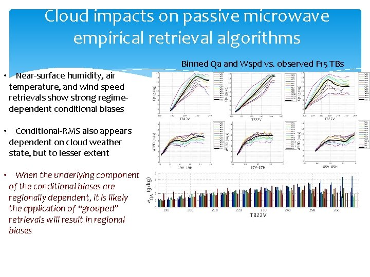 Cloud impacts on passive microwave empirical retrieval algorithms Binned Qa and Wspd vs. observed