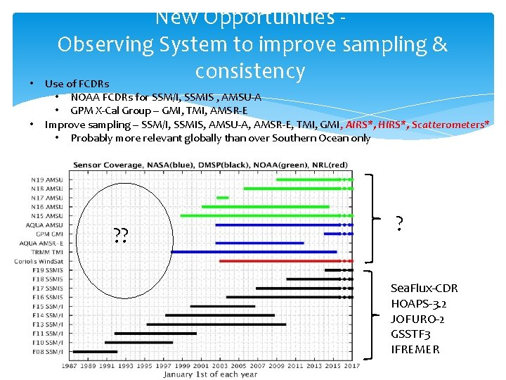 • • New Opportunities Observing System to improve sampling & consistency Use of