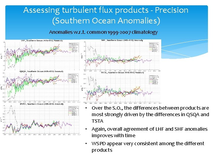 Assessing turbulent flux products - Precision (Southern Ocean Anomalies) Anomalies w. r. t. common