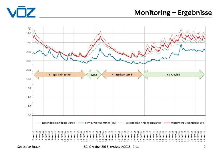 Monitoring – Ergebnisse Sebastian Spaun 30. Oktober 2018, envietech 2018, Graz 9