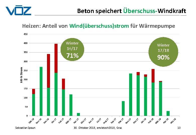 Beton speichert Überschuss-Windkraft Heizen: Anteil von Wind(überschuss)strom für Wärmepumpe Winter 16/17 71% Sebastian Spaun