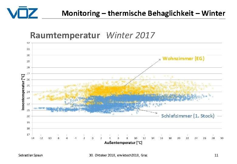 Monitoring – thermische Behaglichkeit – Winter Raumtemperatur Winter 2017 Wohnzimmer (EG) Schlafzimmer (1. Stock)