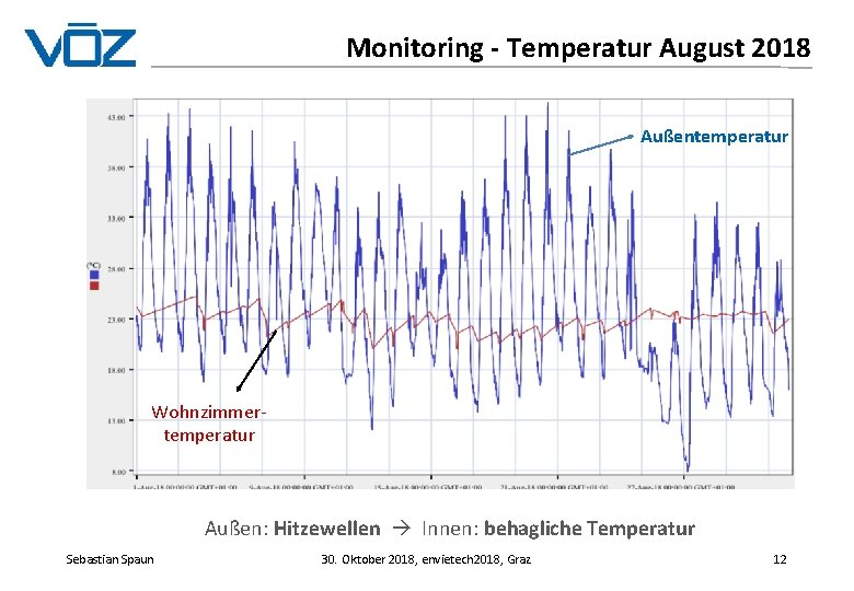 Monitoring - Temperatur August 2018 Außentemperatur Wohnzimmertemperatur Außen: Hitzewellen Innen: behagliche Temperatur Sebastian Spaun