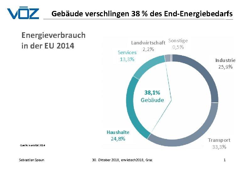 Gebäude verschlingen 38 % des End-Energiebedarfs Energieverbrauch in der EU 2014 Landwirtschaft Sonstige 0,