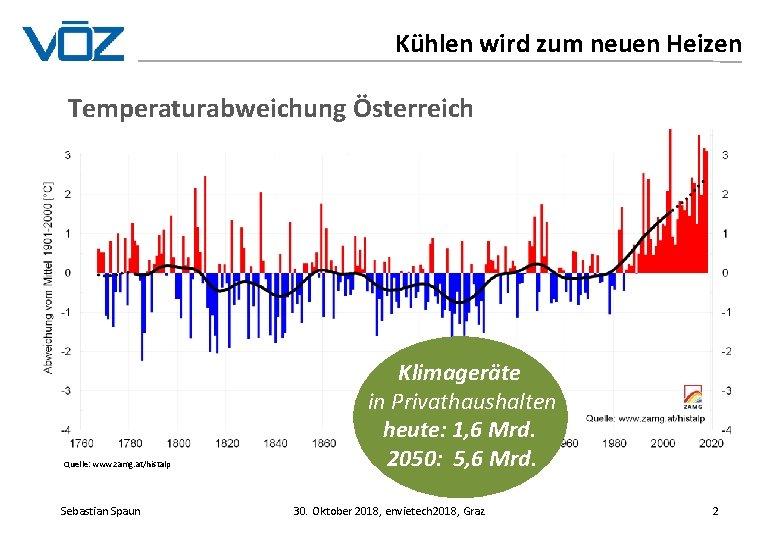 Kühlen wird zum neuen Heizen Temperaturabweichung Österreich Quelle: www. zamg. at/histalp Sebastian Spaun Klimageräte