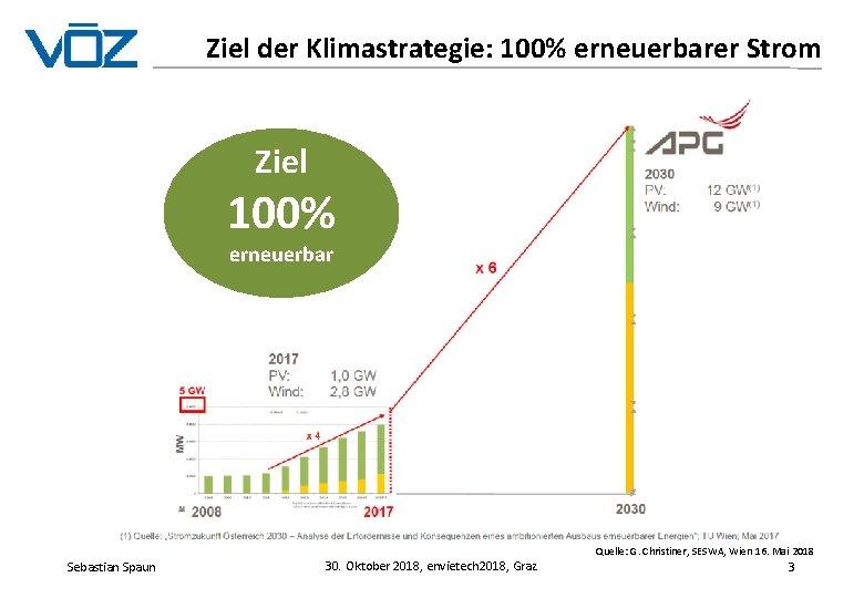 Ziel der Klimastrategie: 100% erneuerbarer Strom Ziel 100% erneuerbar Quelle: G. Christiner, SESWA, Wien