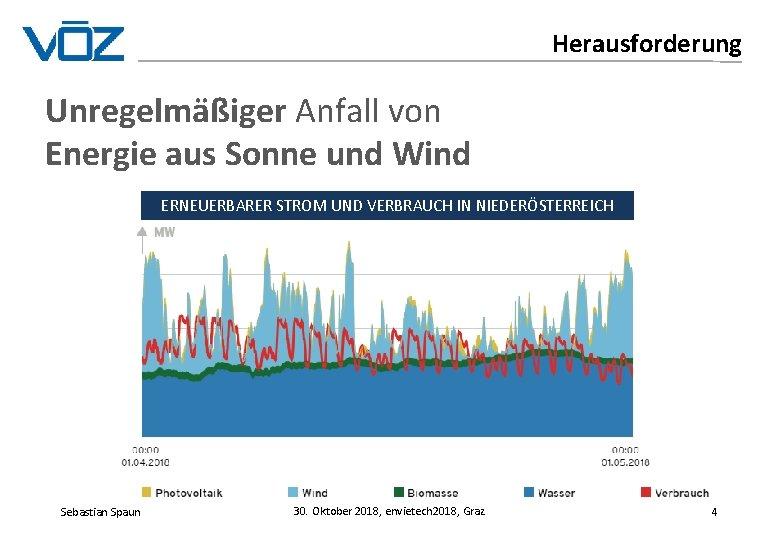 Herausforderung Unregelmäßiger Anfall von Energie aus Sonne und Wind ERNEUERBARER STROM UND VERBRAUCH IN