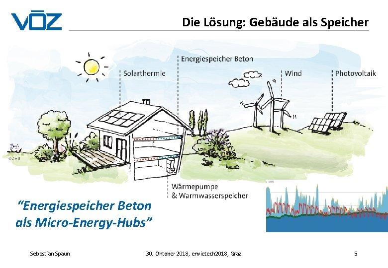 """Die Lösung: Gebäude als Speicher """"Energiespeicher Beton als Micro-Energy-Hubs"""" Sebastian Spaun 30. Oktober 2018,"""