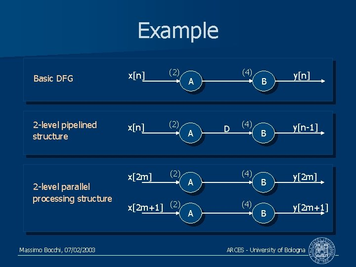 Example Basic DFG x[n] (2) 2 -level pipelined structure x[n] (2) x[2 m] (2)