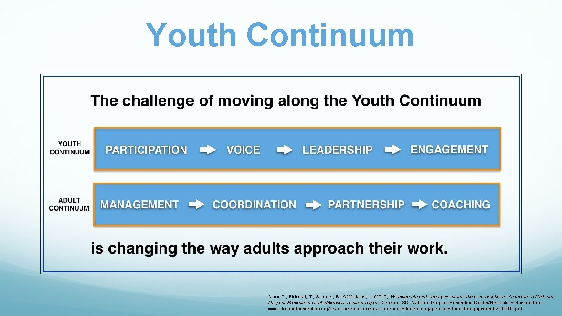 Youth Continuum Dary, T. , Pickeral, T. , Shumer, R. , & Williams, A.