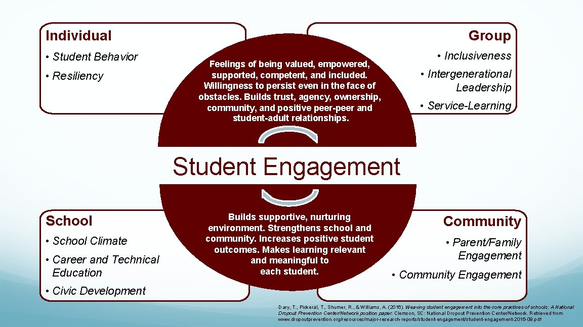 Individual • Student Behavior • Resiliency Group • Inclusiveness Feelings of being valued, empowered,