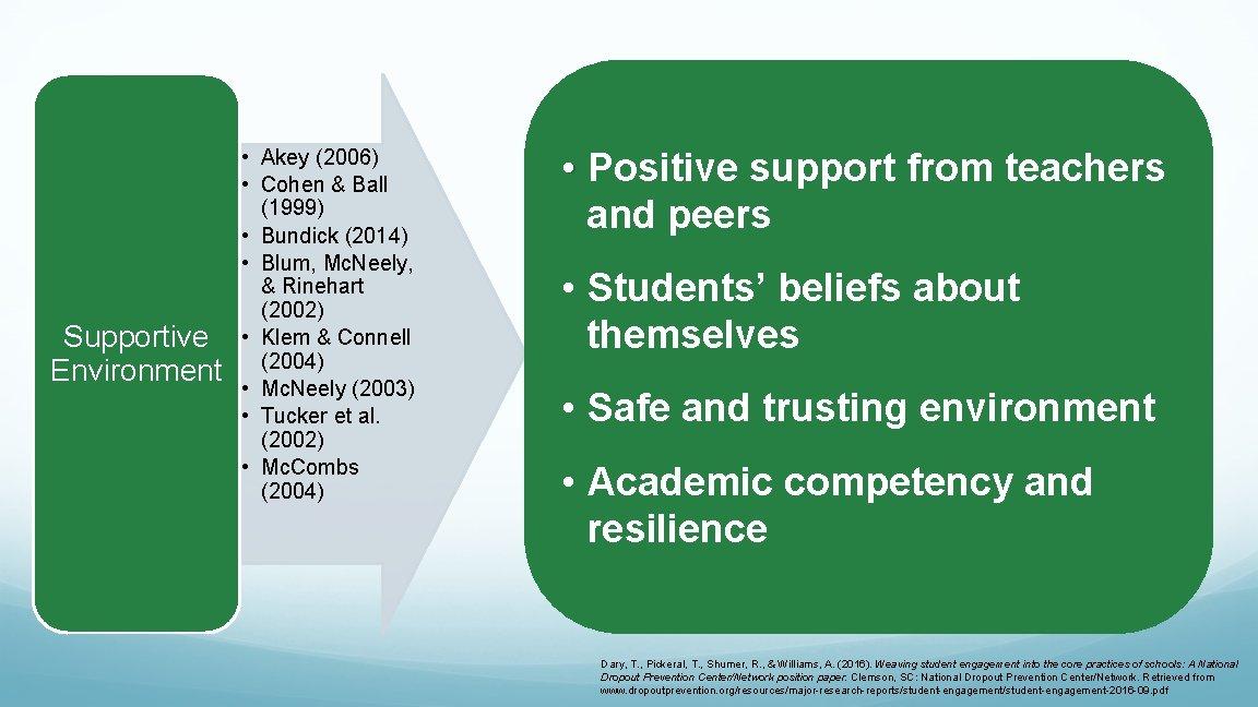 Supportive Environment • Akey (2006) • Cohen & Ball (1999) • Bundick (2014) •