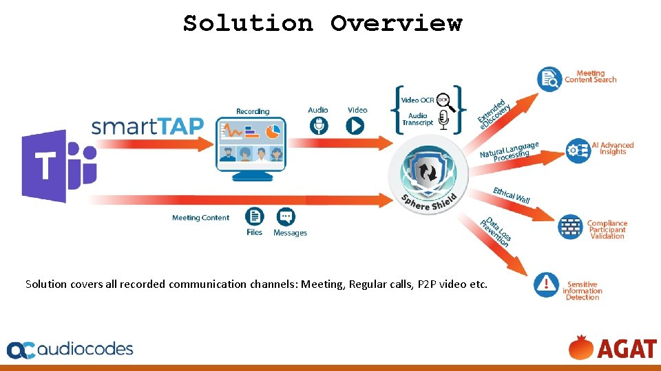 Solution Overview Solution covers all recorded communication channels: Meeting, Regular calls, P 2 P