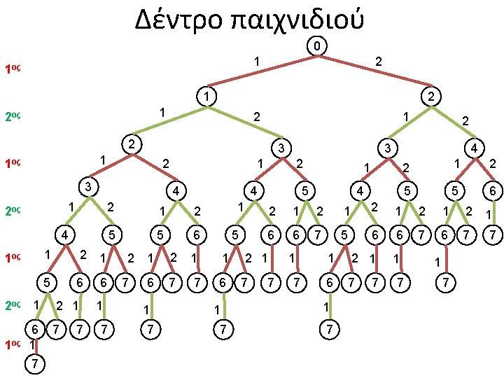 Δέντρο παιχνιδιού 0 1 1ος 2 1 2ος 2 1 2 3 1 1ος