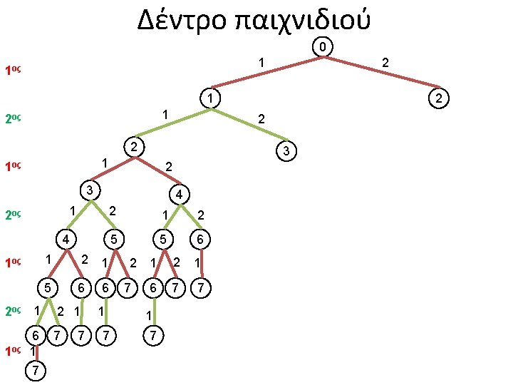 Δέντρο παιχνιδιού 0 1 1ος 2 1 1 2ος 2 2 3 1 1ος