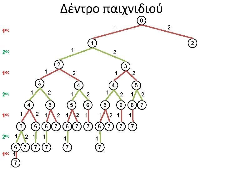 Δέντρο παιχνιδιού 0 1 1ος 2 1 2ος 2 2 3 1 1ος 2