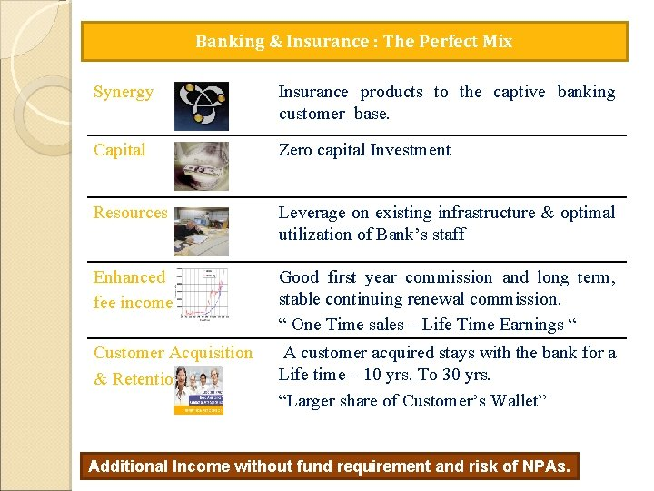 Banking & Insurance : The Perfect Mix Synergy Insurance products to the captive banking