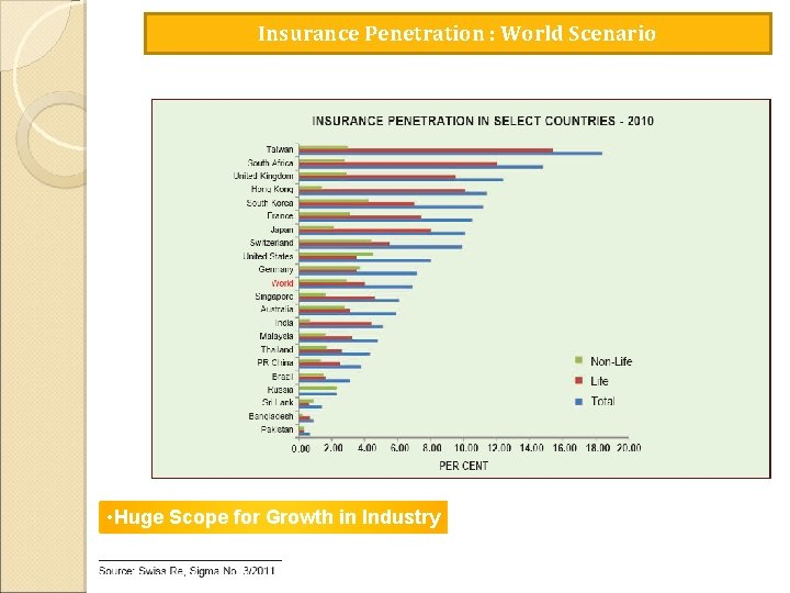 Insurance Penetration : World Scenario • Huge Scope for Growth in Industry