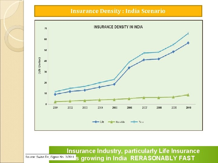 Insurance Density : India Scenario Insurance Industry, particularly Life Insurance is growing in India