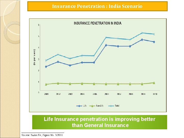 Insurance Penetration : India Scenario Life Insurance penetration is improving better than General Insurance
