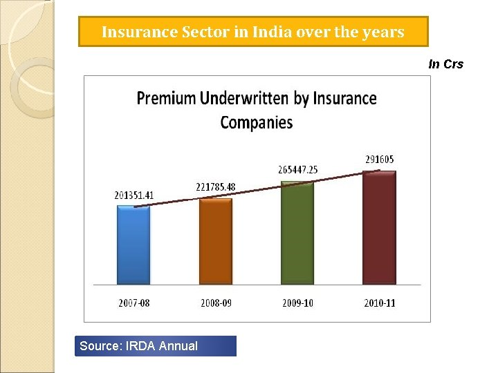 Insurance Sector in India over the years In Crs Source: IRDA Annual Report