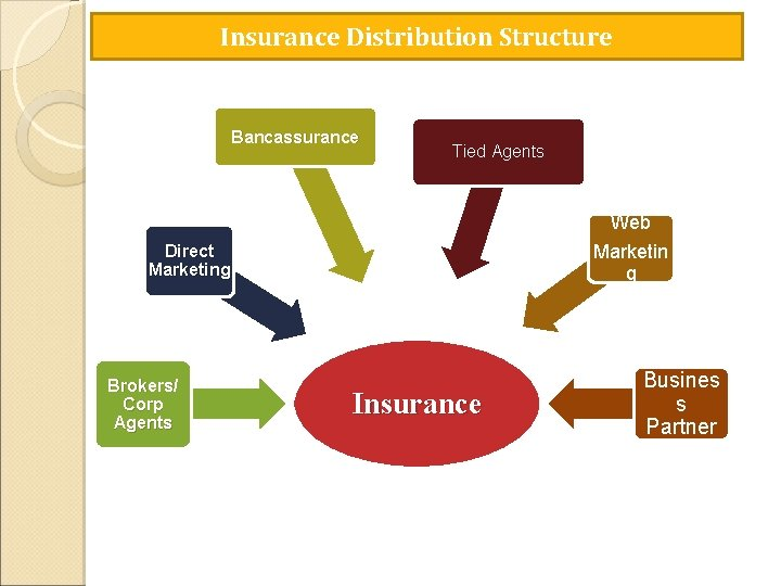 Insurance Distribution Structure Bancassurance Tied Agents Web Marketin g Direct Marketing Brokers/ Corp Agents