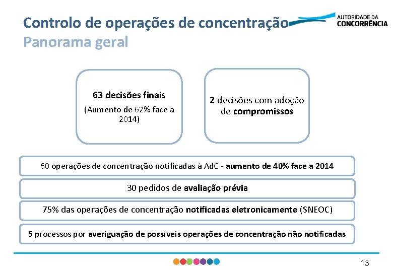 Controlo de operações de concentração Panorama geral 63 decisões finais (Aumento de 62% face