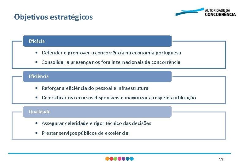 Objetivos estratégicos Eficácia • Defender e promover a concorrência na economia portuguesa • Consolidar