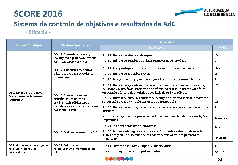 SCORE 2016 Sistema de controlo de objetivos e resultados da Ad. C - Eficácia