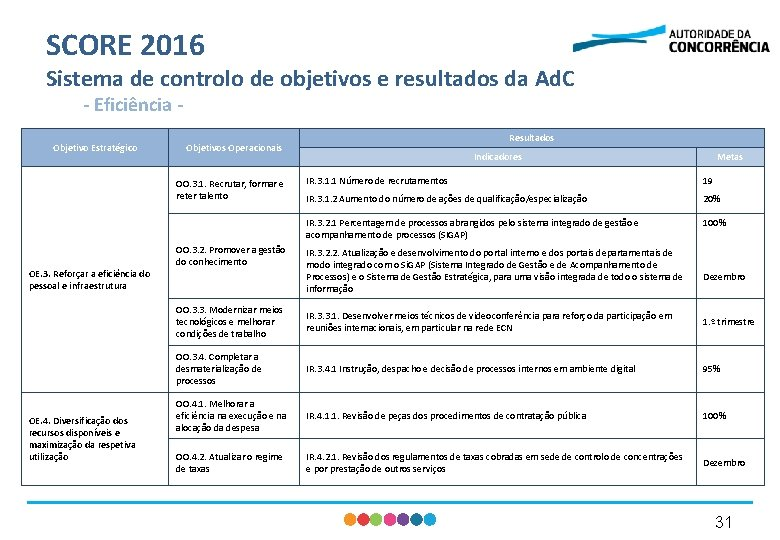 SCORE 2016 Sistema de controlo de objetivos e resultados da Ad. C - Eficiência