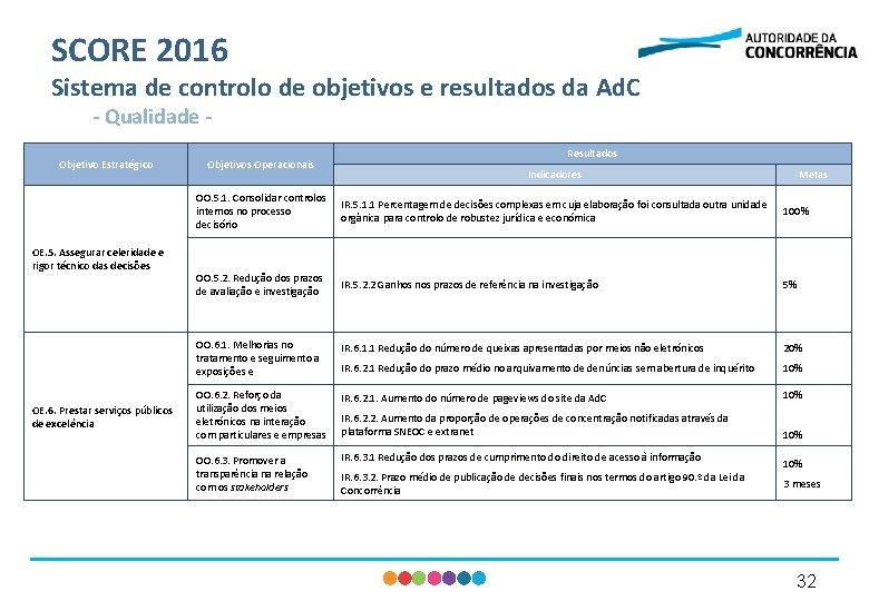 SCORE 2016 Sistema de controlo de objetivos e resultados da Ad. C - Qualidade