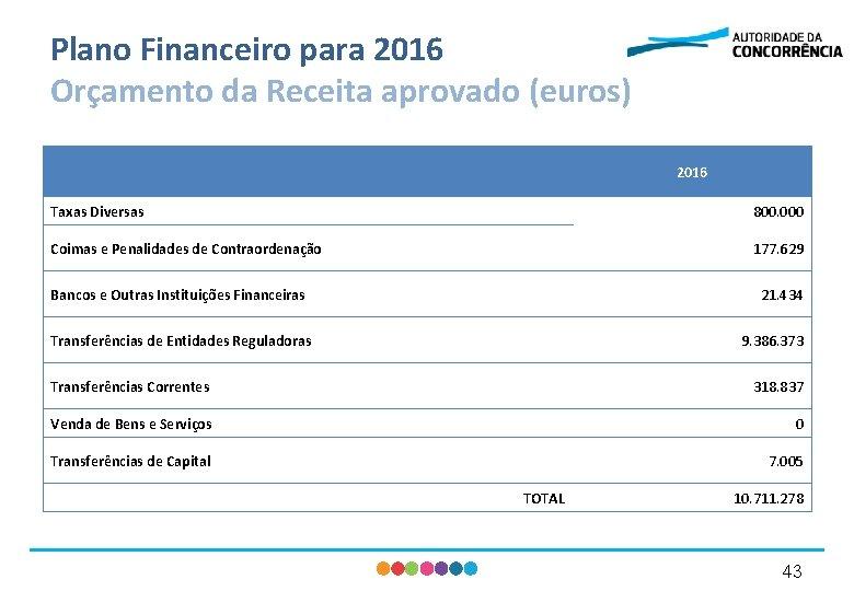 Plano Financeiro para 2016 Orçamento da Receita aprovado (euros) 2016 Taxas Diversas 800. 000
