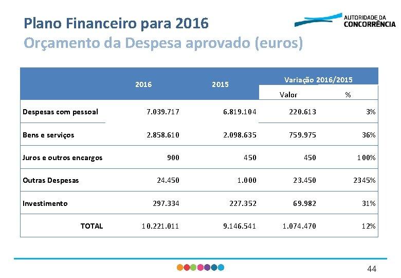 Plano Financeiro para 2016 Orçamento da Despesa aprovado (euros) 2016 Variação 2016/2015 Valor %
