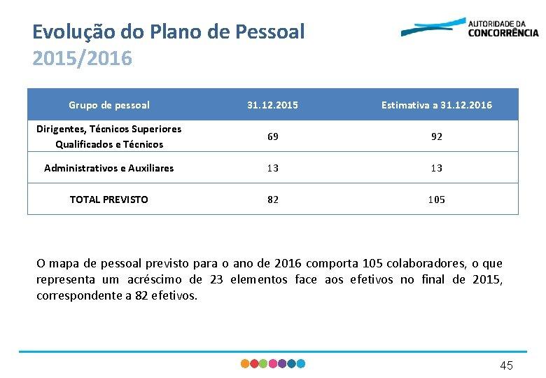 Evolução do Plano de Pessoal 2015/2016 Grupo de pessoal 31. 12. 2015 Estimativa a