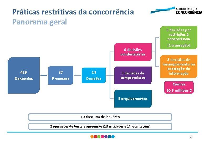 Práticas restritivas da concorrência Panorama geral 3 decisões por restrições à concorrência 6 decisões