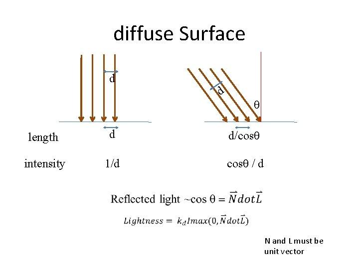 diffuse Surface d d θ length d d/cosθ intensity 1/d cosθ / d N