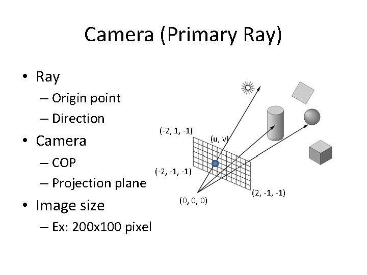 Camera (Primary Ray) • Ray – Origin point – Direction • Camera – COP