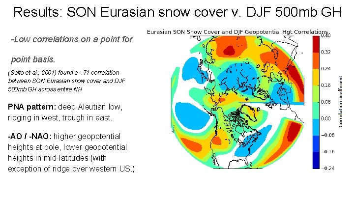 Results: SON Eurasian snow cover v. DJF 500 mb GH -Low correlations on a