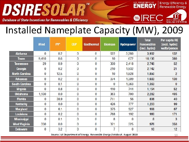 Installed Nameplate Capacity (MW), 2009 Source: US Department of Energy. Renewable Energy Databook. August