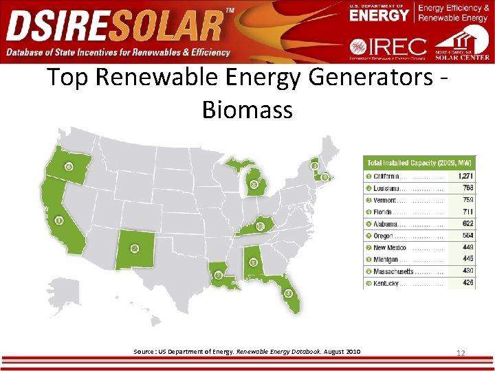 Top Renewable Energy Generators Biomass Source: US Department of Energy. Renewable Energy Databook. August