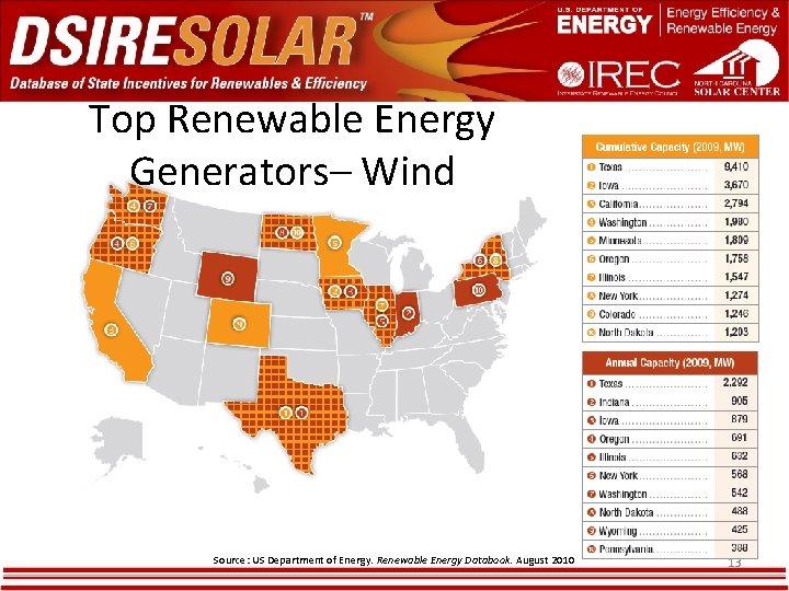 Top Renewable Energy Generators– Wind Source: US Department of Energy. Renewable Energy Databook. August