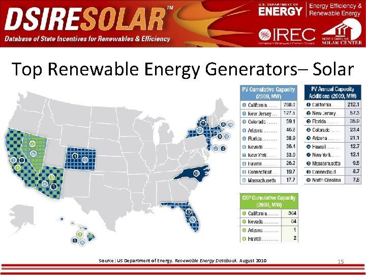 Top Renewable Energy Generators– Solar Source: US Department of Energy. Renewable Energy Databook. August