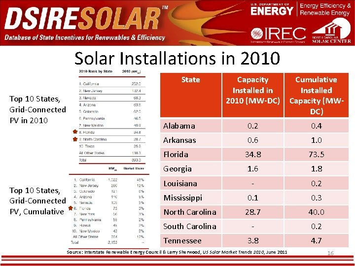 Solar Installations in 2010 State Top 10 States, Grid-Connected PV in 2010 Top 10