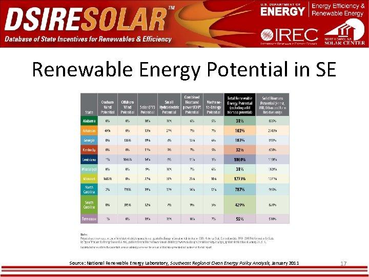 Renewable Energy Potential in SE Source: National Renewable Energy Laboratory, Southeast Regional Clean Energy